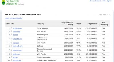 Classement des sites les plus visités par Google